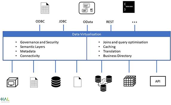 Data Virtualisation
